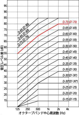 遮音度グラフ